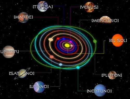 Tránsitos Planetarios Horóscopo
